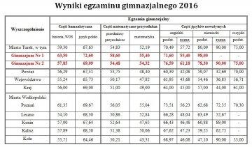 Bardzo dobre wyniki turkowskich gimnazjalistów
