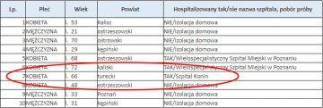 Kolejny ósmy przypadek zakażenia koronawirusem w powiecie