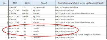Trzy nowe przypadki zakażenia koronawirusem w powiecie?