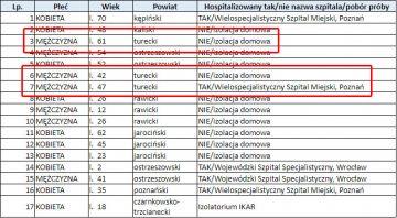 Trzy nowe zakażenia koronawirusem w powiecie tureckim.