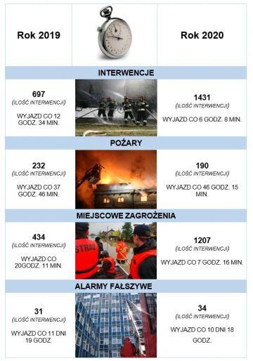 Blisko półtora tysiąca interwencji w 2020 roku. Strażacy podsumowali miniony rok w statystykach