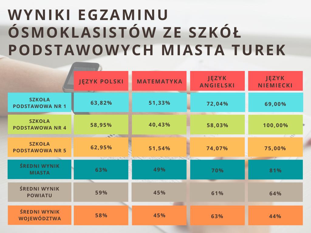 Turek: Ósmoklasiści z dobrą średnią w egzaminach. Wyższa niż w województwie i kraju